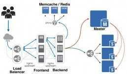 высоконагруженный веб сервер