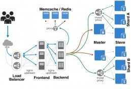 высоконагруженный web сервер